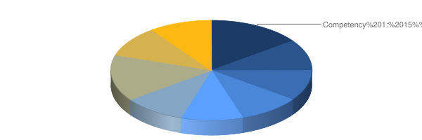 graph depicting approximate percentage of each competency's weight toward overall test score, as described in detail in the table below